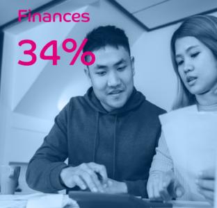 Finances 34%