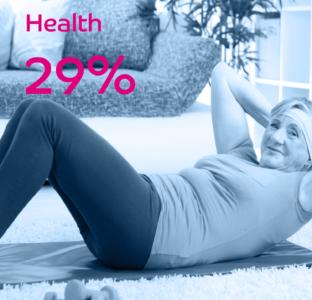 Health Improved 29%