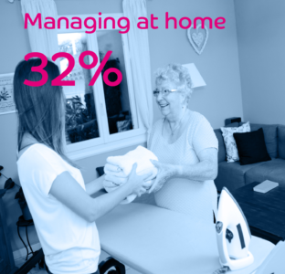 Managing at home 32%