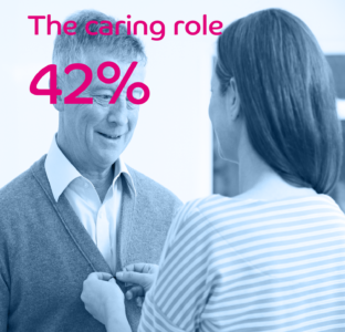 The Caring Role 42%