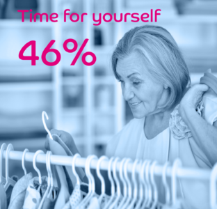 Time for yourself 46%